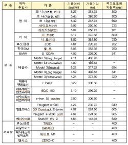 코나·니로 '800만원'vs테슬라 모델S '0원'…전기차 보조금 국산車 유리