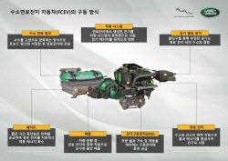재규어 랜드로버, '디펜더' 기반 수소전기차 개발한다