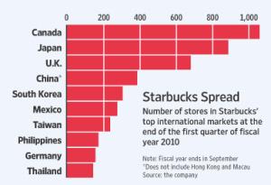 Starbucks marketing plan