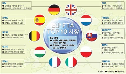 이데일리 - 한·EU FTA 발효로 `이런 상품이 뜬다`