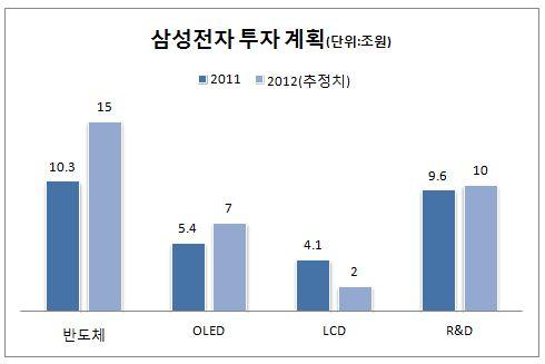 [단독]삼성전자 내년 `38조원` 사상 최대 투자