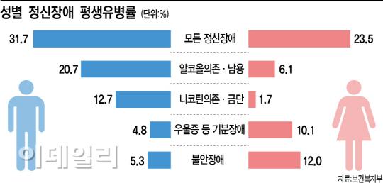 [정신질환 공화국 대한민국]③男 알콜중독, 女 불안증