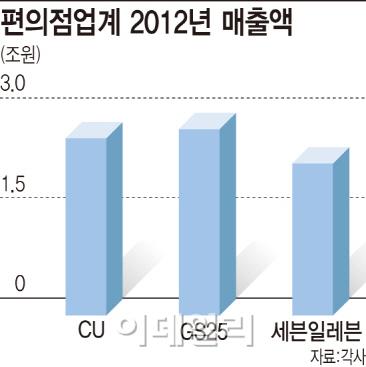 `백화점-빅3` 공식 깨지나..유통업계, 순위 지각변동