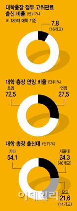 [���� �����̴�]������ �� ���塦����� ��� 24.3% �ִ�