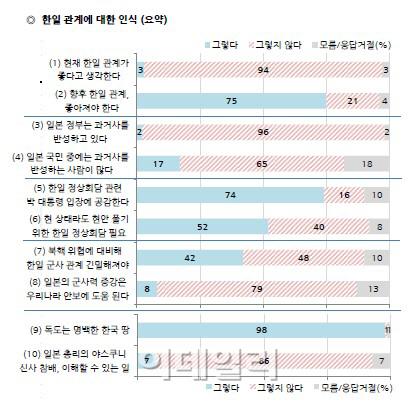 국민 96% `日정부, 과거사 반성하지 않아`