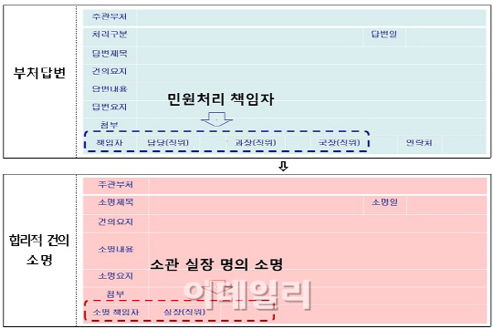 규제신문고 `실명제` 도입..1급 고위공무원까지 실명 공개