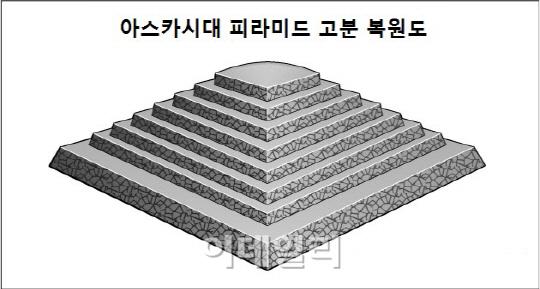 日, 고구려보다 1세기 앞선 피라미드 고분 발견