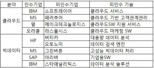 [글로벌 IT 영토전쟁]SW 시장도 지각변동..인수합병 잇따라