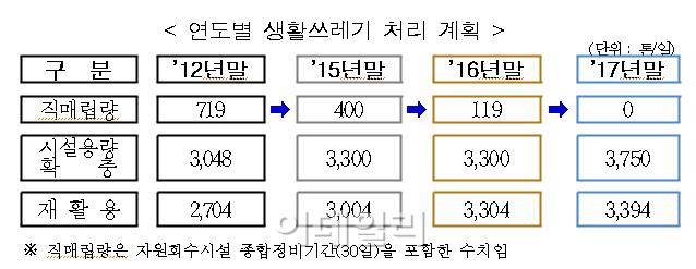 서울시, 2017년까지 직매립하는 생활쓰레기 없앤다
