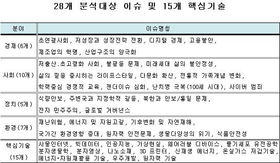 `10년뒤 한국 예측한 미래 이슈 보고서 나왔다`