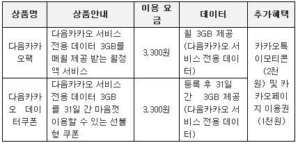 `KT다음카카오팩, 망 중립성 위반 소지`..정부, 사업자에 경고