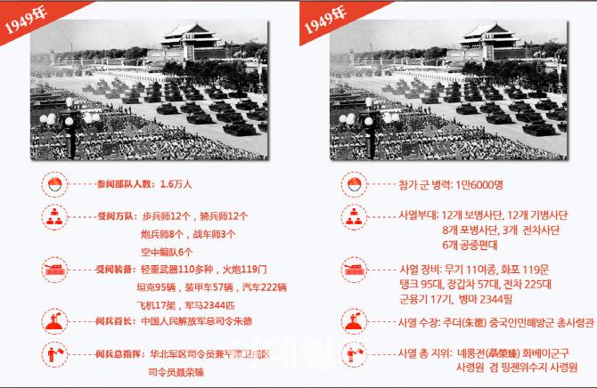 [중국경제망] 新중국 최초 열병식 모습은?