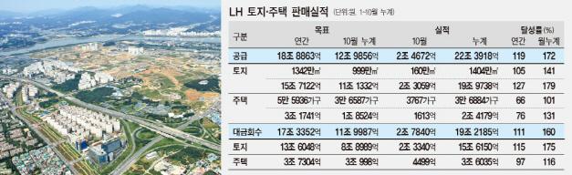 불붙은 부동산시장..10개월새 LH 땅 20조원어치 팔렸다