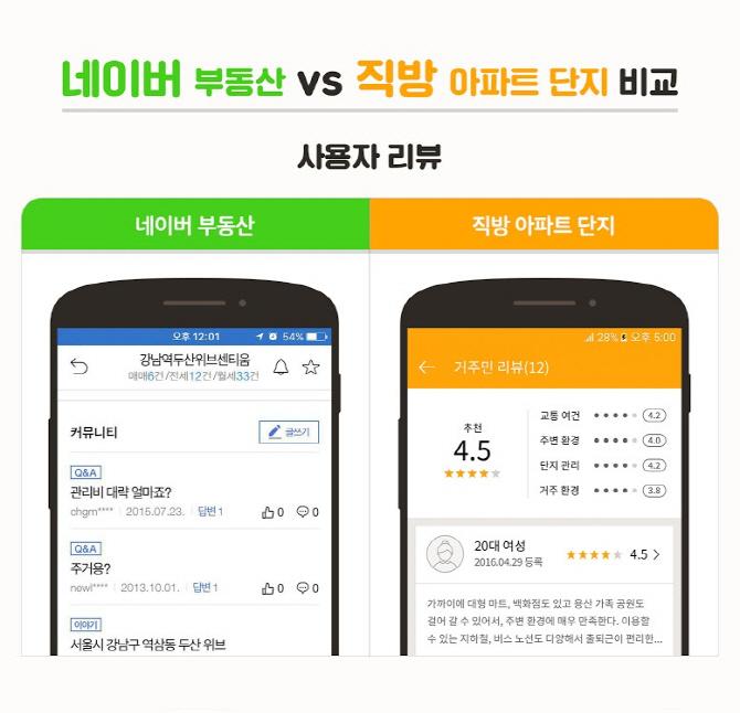 부동산앱 직방 '아파트 단지 서비스' 까지 진출