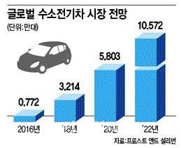 `전기차 다음은 수소연료차`.. 韓·日·獨 시장선점 3파전
