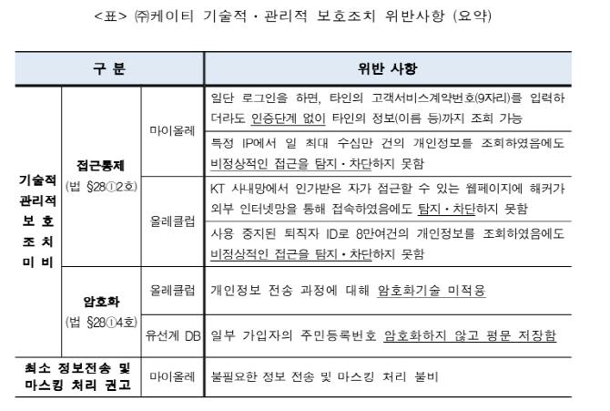 방통위, KT 980만명 개인정보 유출사건 항소…법개정 움직임도