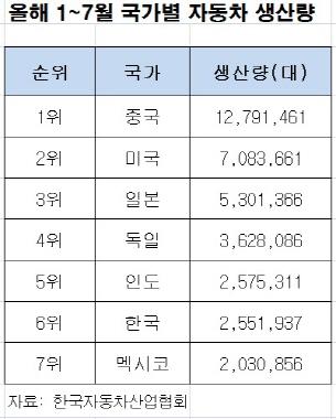 한국 자동차생산 12년만에 6위로 하락… 인도에 추월