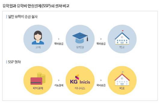 한국유학협회, KG이니시스와 유학비안전결제로 박람회 참가