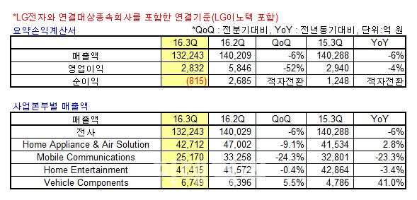 LG전자, 3Q 스마트폰 부진에 영업이익 2832억..전년比 3.7%↓(상보)