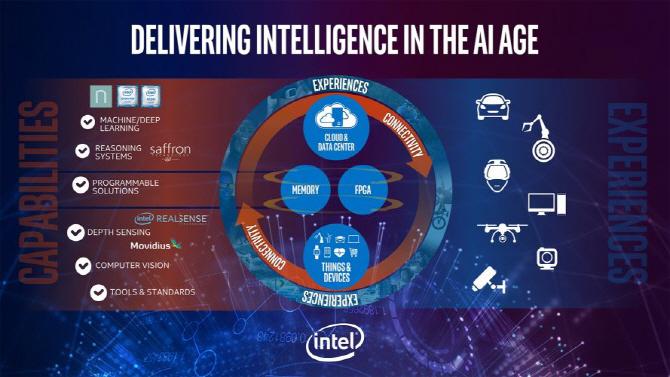 인텔, AI 구현을 위한 `너바나 플랫폼` 등 통합 전략 공개