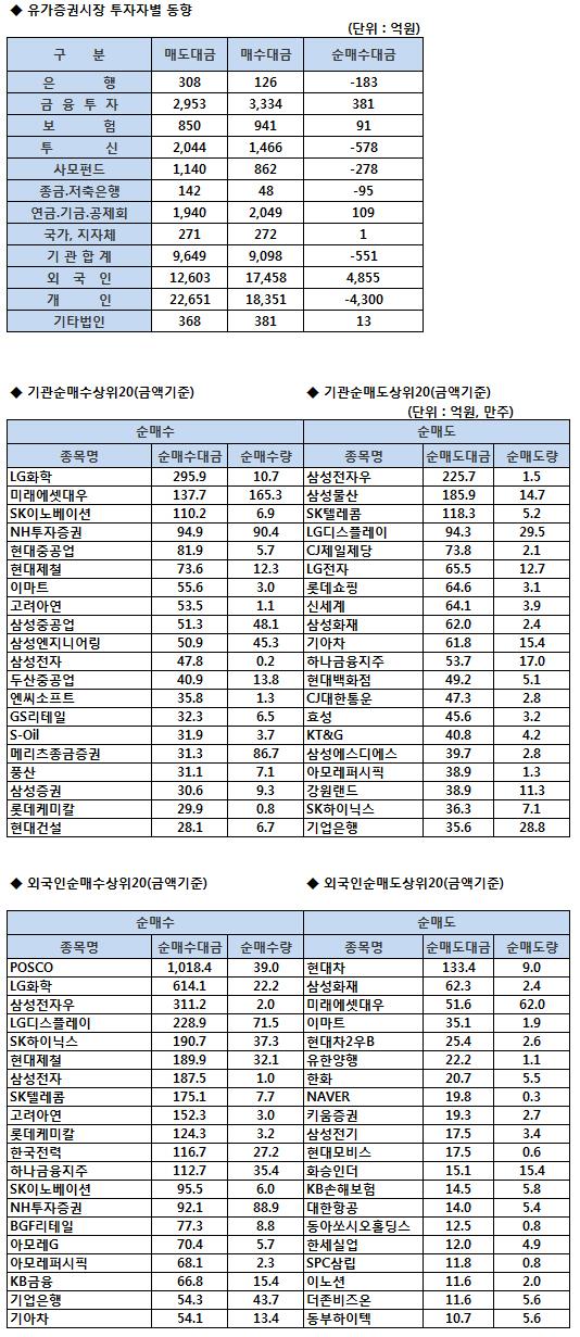 [표]코스피 기관/외국인 매매동향 (1/11 최종)