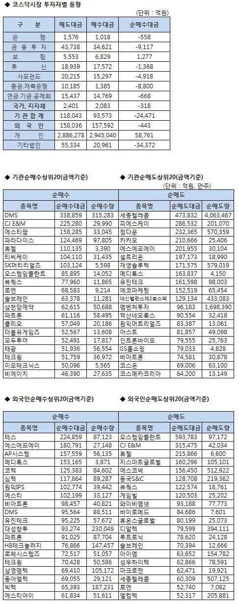 [표]코스닥 기관/외국인 매매동향 (1/11 최종)