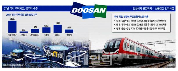 [IR라운지]③두산건설, 신분당선 SOC 민자사업 최강자