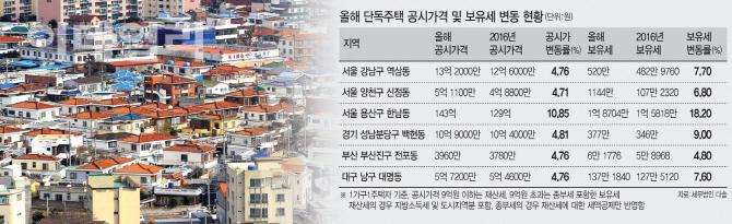 [표준 단독주택 가격]13억 짜리 역삼동 주택, 보유세 38만원 더 낸다