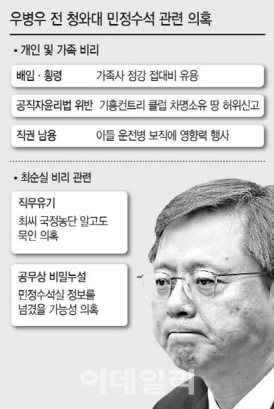 [단독]특검, 우병우 차명계좌서 10억원대 은닉자금 발견