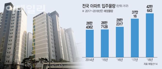 새 아파트 전셋값→집값 `도미노 하락`