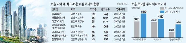 서울시 `35층 룰` 비껴간 초고층 아파트 몸값 `하이킥`