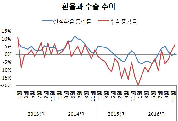 한국은 정말 환율을 `조작`했을까