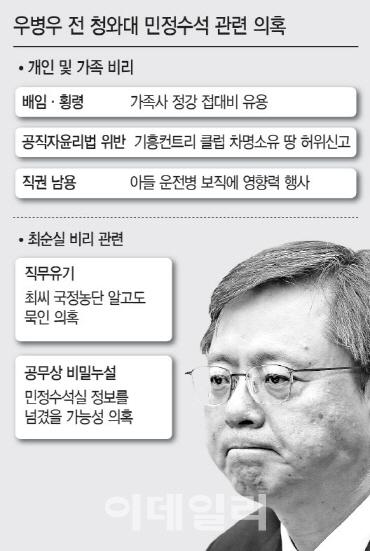 `리틀 김기춘` 우병우 특검 소환…직권남용 등 피의자 신분(상보)