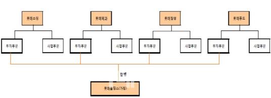 [주식톺아보기]<下>롯데 신동주 `경우의 수`와 신동빈의 무기