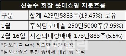 [주식톺아보기]<上>롯데 신동주 `경우의 수`와 신동빈의 무기