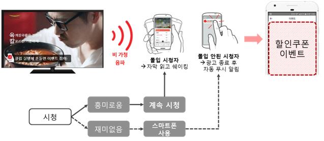 전자지갑 '클립`앱, TV광고보며 흔들면 할인쿠폰..이색 마케팅