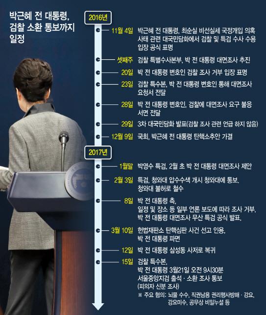 朴, 21일 檢 포토라인 선다…구속이냐 불구속이냐 갈림길