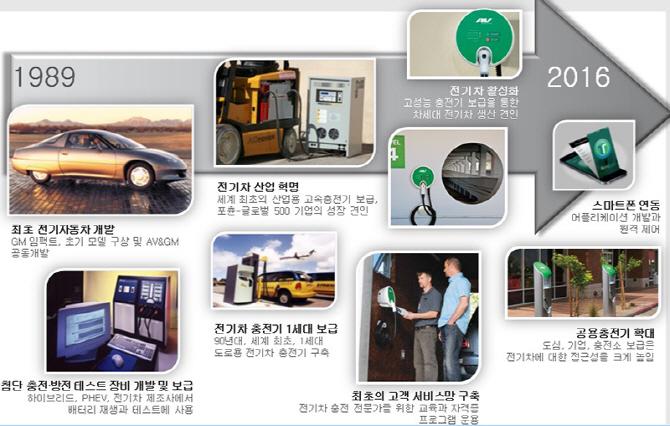 [2017 전기차엑스포] 전기차 충전 인프라 선두자 AV, 코엠이노베이션과 손잡고 진출
