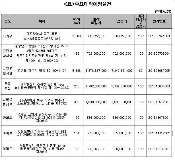 캠코, 서울 금호동 벽산아파트 등 1105억원 규모 공매