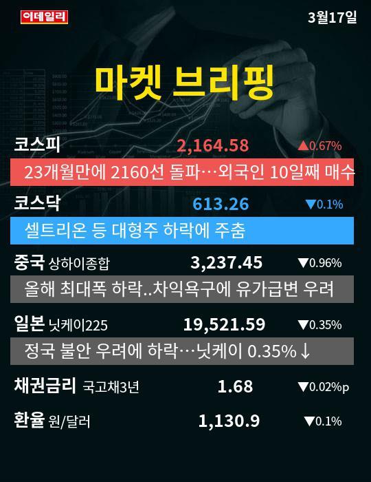 [카드뉴스] 이데일리 마켓 브리핑 3월17일(마감)
