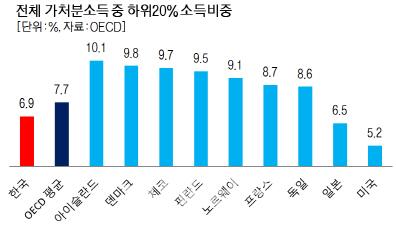 韓 빈곤층 소득, OECD국가 중 12번째로 적어…`최저임금 올려라`