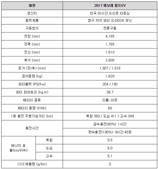 [2017 전기차엑스포] '초도 물량 완판' 쉐보레 볼트 EV, 그 돌풍의 이유는?