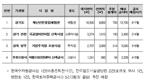 """""""젊은 신진건축사 공공건축 참여기회 늘린다"""""""