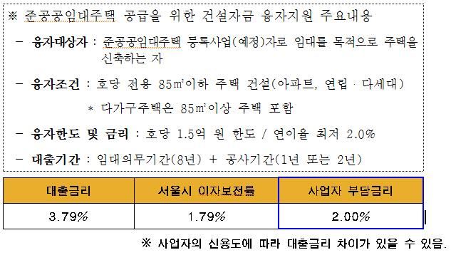 서울시, 준공공 임대주택 건설자금 상시 지원…2018년까지 2천가구 융자