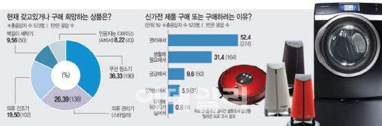 """[新가전의 반란](下)""""'줌마·아재' 아냐""""…AI기기 선호도 20대<40대"""