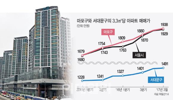 직주근접의 힘…`억`소리 나는 강북 도심권 아파트값