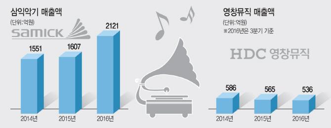 삼익악기, '디지털 피아노' 승부수… 달아오르는 악기업계 디지털 경쟁