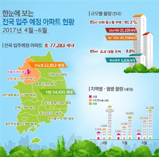 4~6월 전국 8만 가구 집들이…세종·동탄 입주 아파트 `주목`