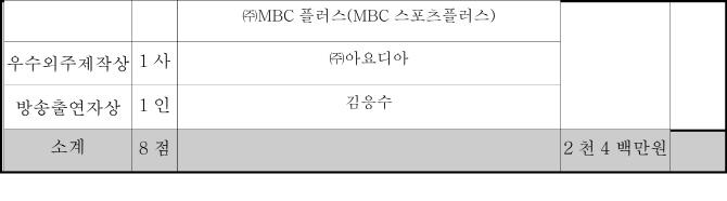 '2017 방송통신위원회 방송대상'에 KBS 태양의 후예