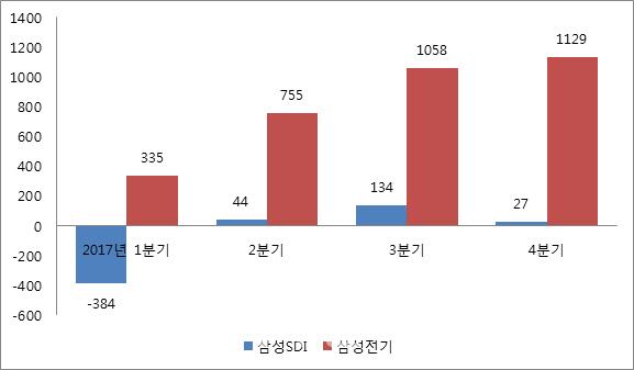 `갤럭시S8` 출시 앞두고 기대 부푼 삼성SDI·전기 등 부품계열사들